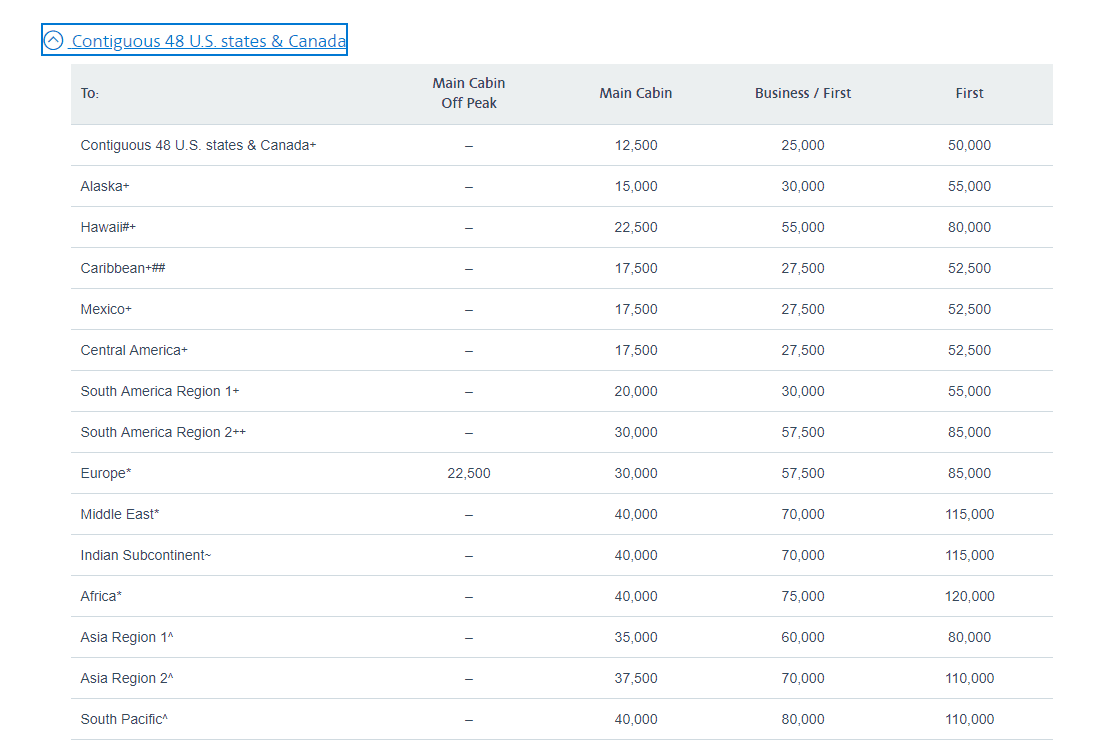 American airlines aadvantage award chart