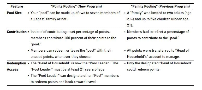 JetBlue Points Pooling