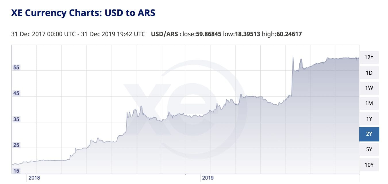 usd to ars