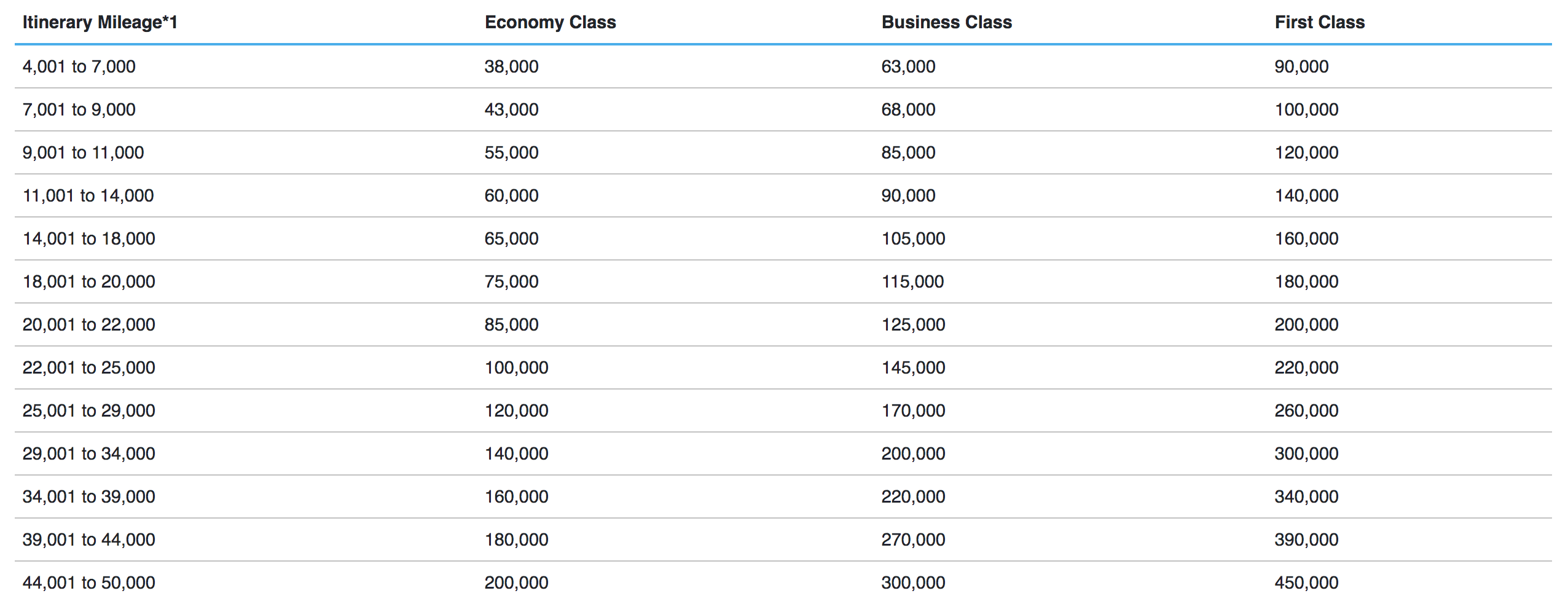 ana around the world pricing