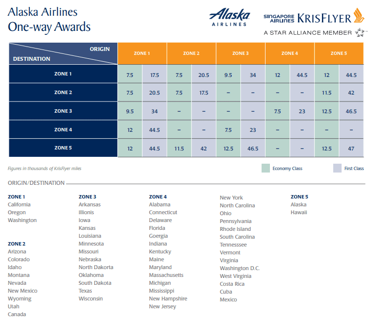 singapore airlines award chart