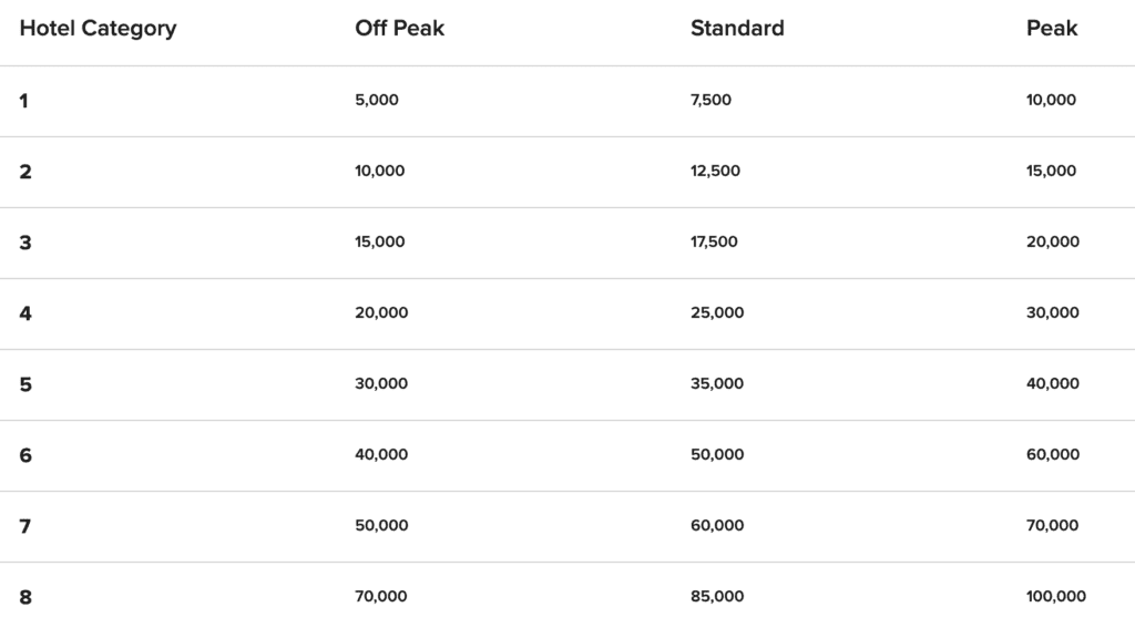 marriott hotel category changes