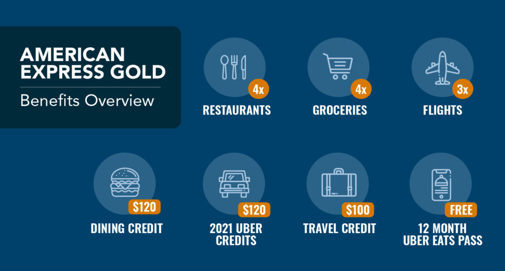 amex gold card uber eats