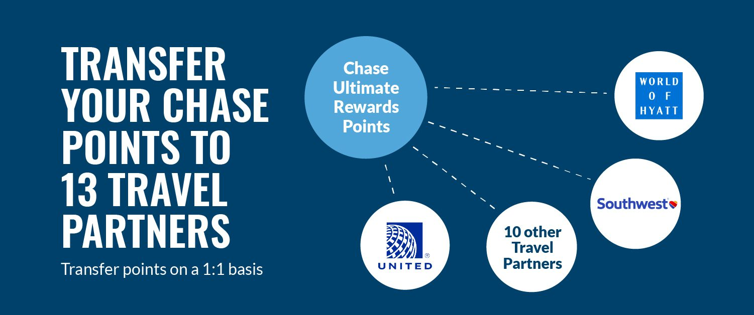 Chase Ultimate Rewards Guide Transfer