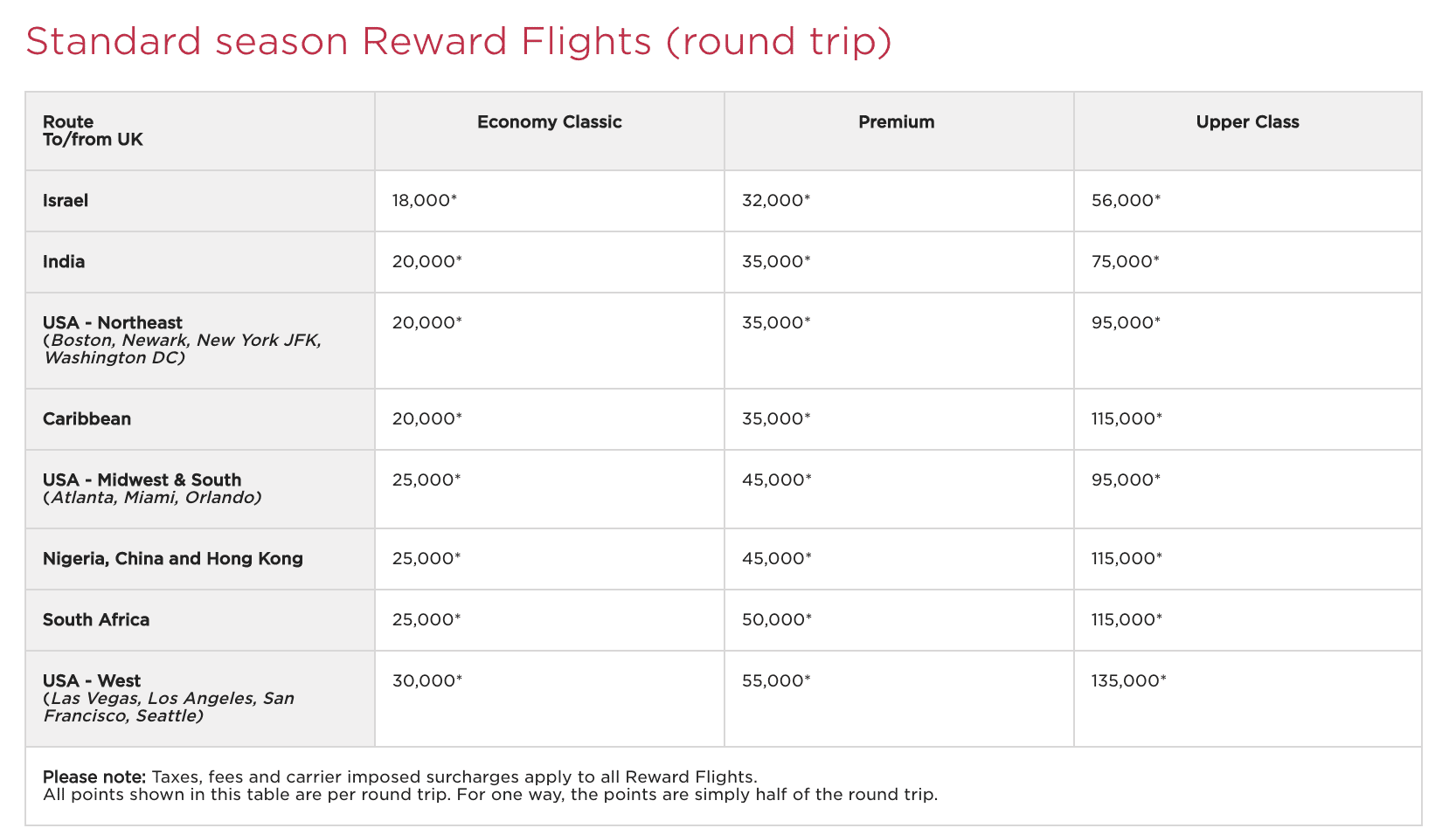 virgin Atlantic award chart