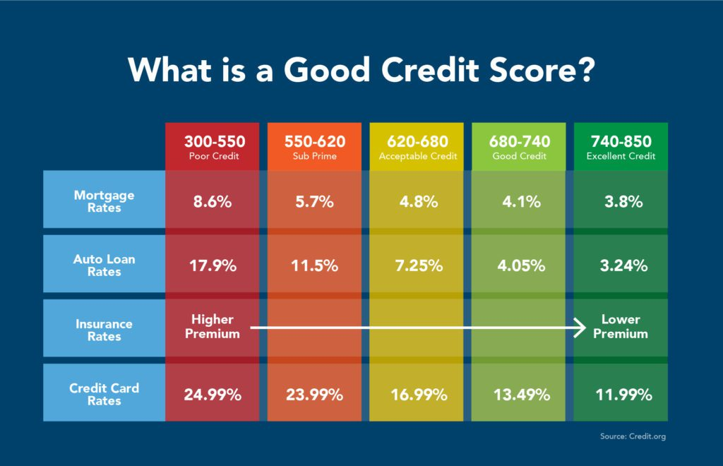 chase sapphire reserve credit score