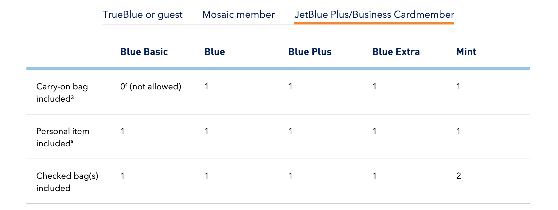 JetBlue Credit Card Free baggage